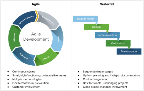agile-vs-waterfall-chart