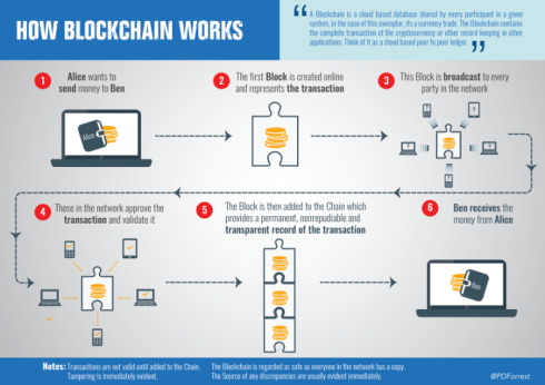 blockchain-works